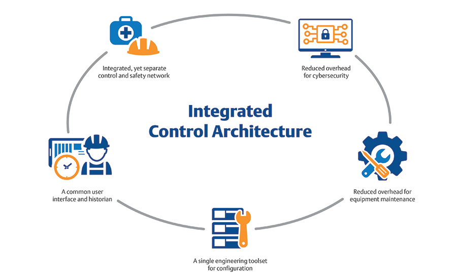 Integrated control and safety systems