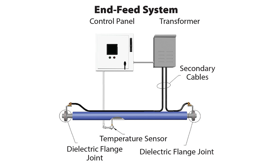 End-feed systems